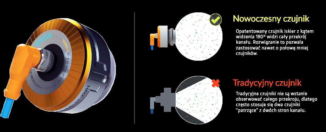 detektor wykrywania i gaszenia iskier