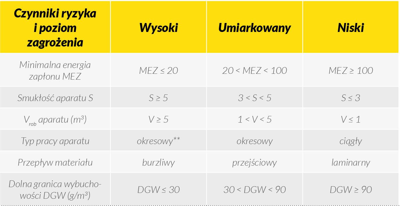 Tabela 6. Czynniki ryzyka, które proponuje się brać pod uwagę na etapie oceny ryzyka wybuchu (wg kolejności podanej w tabeli). Dotyczy podstawowych operacji jednostkowych: magazynowania, odpylania, mielenia, transportu mechanicznego, suszenia.